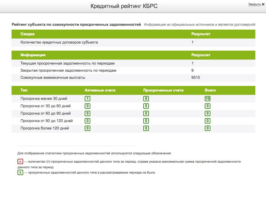 Кредитный рейтинг КБРС | ПЛЮС ФИНАНС